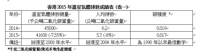 香港2015年溫室氣體排放成績表